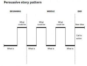 story_pattern