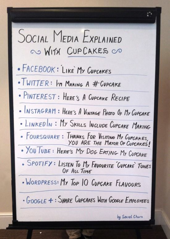 come scrivere la stessa frase sui social media