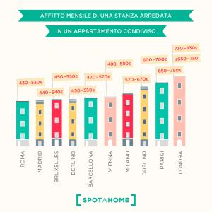 Scegliere dove fare l'Erasmus: il costo degli affitti nei vari Paesi d'Europa