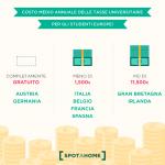 guida alla scelta della città dove fare l'erasmus: il costo delle tasse universitarie nei vari paesi d'Europa
